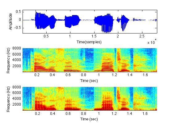Project 3: Speech Processing and Equal Loudness