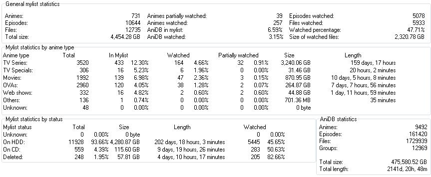 anime stats